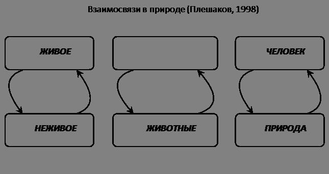 схемам: связи между живой